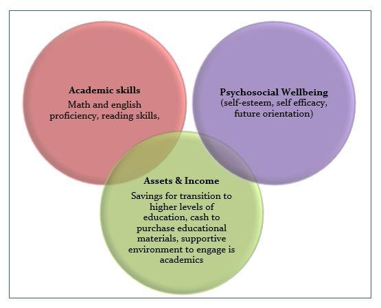 Education Graphic