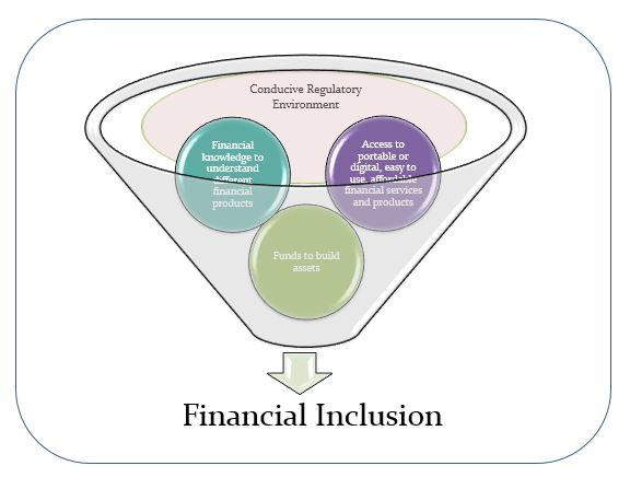 Financial Inclusion Graphic