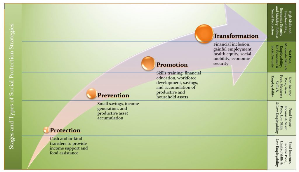 Social Protection Graphic